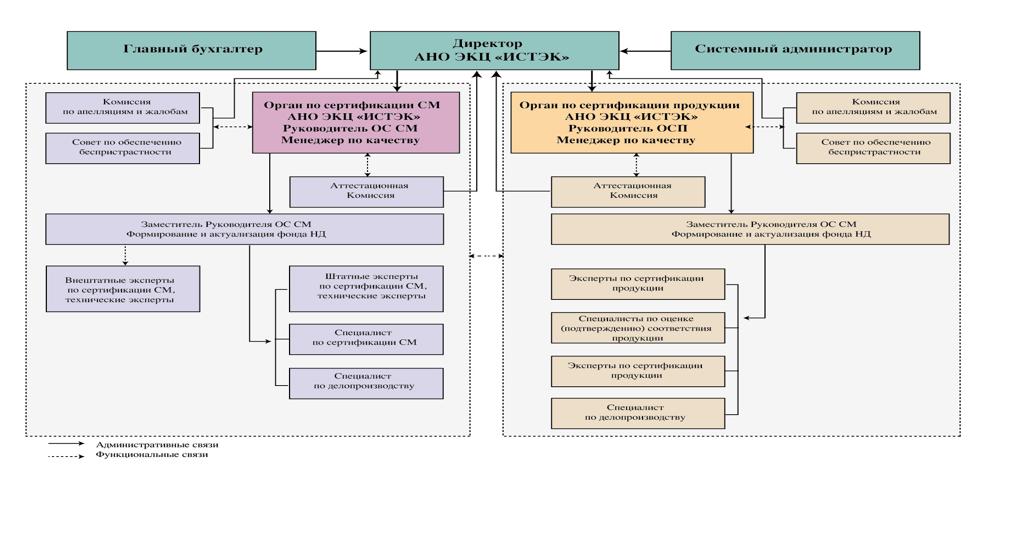 Схема организационной структуры Органов по сертификации в составе АНО ЭКЦ «ИСТЭК»
